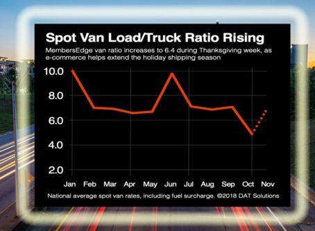 DAT spot rates chart