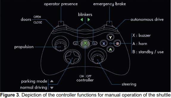 autonomous vehicle controller