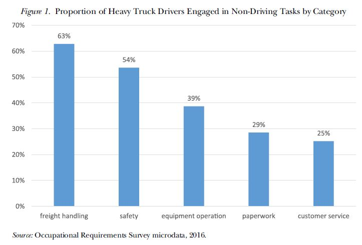 Trucking tasks not susceptible to automation