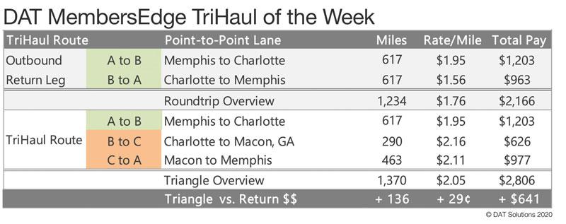 DAT tri-haul spot rate chart