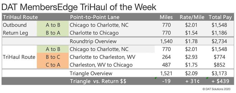 DAT tri-haul of the week chart