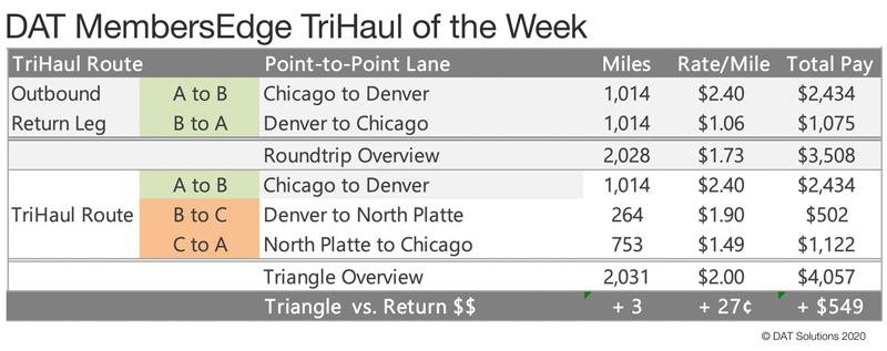 DAT tri-haul chart