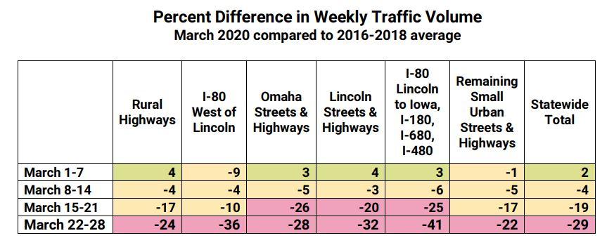 Nebraska COVID-19-related traffic volumes