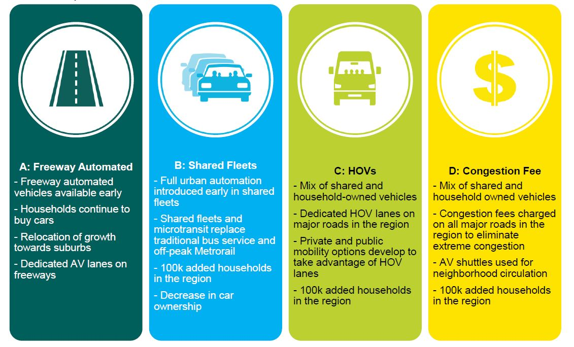 Autonomous vehicles scenarios