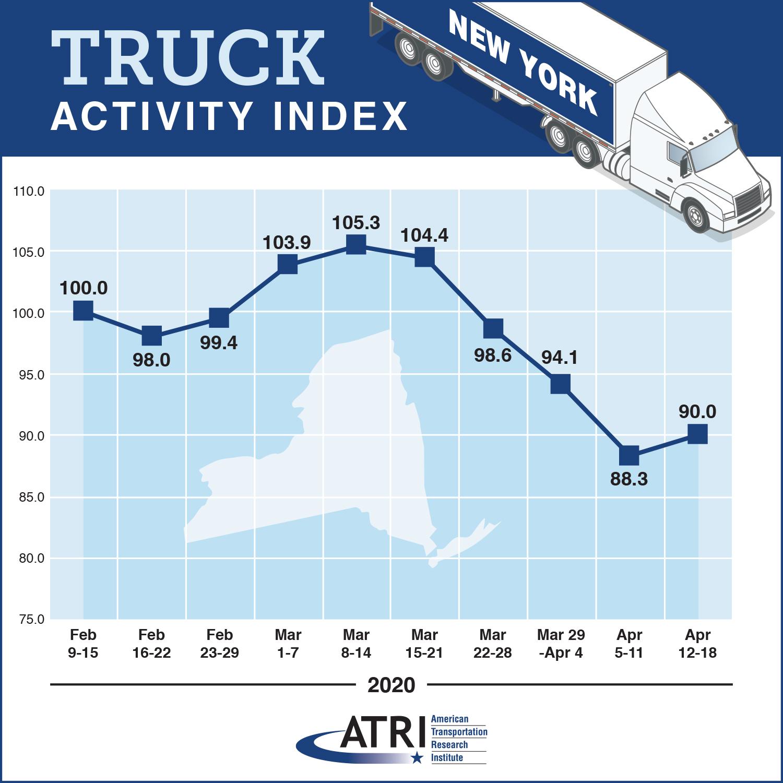 Truck Activity in New York