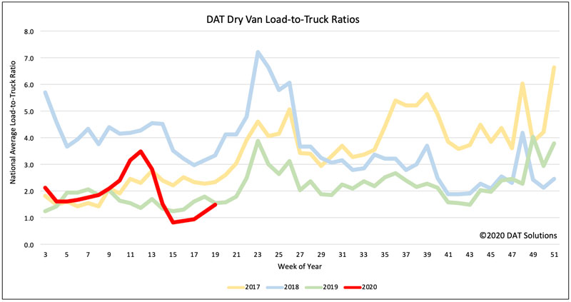 Dry van load-to-truck ratios are ticking higher. Where ratios move, prices tend to follow.