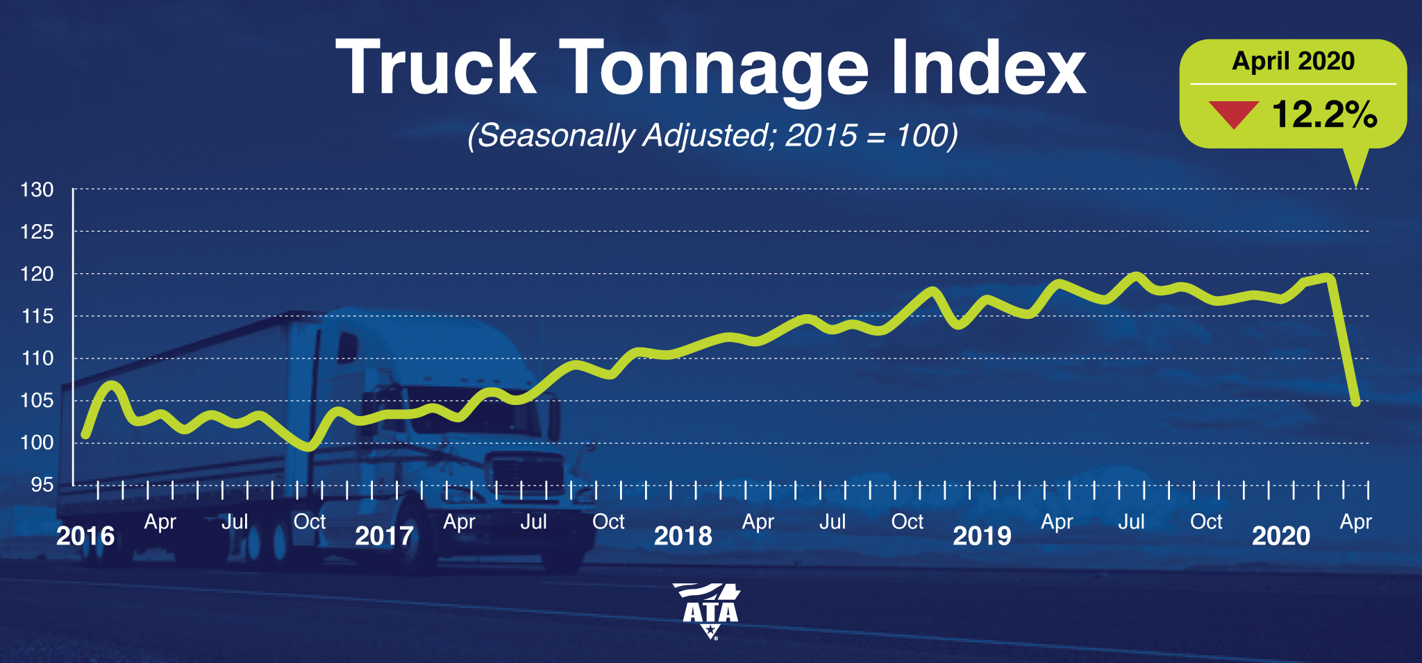 ATA April truck tonnage