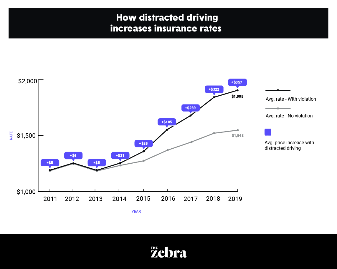Distracted driving insurance rates via The Zebra