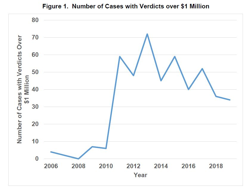 Number of nuclear verdicts