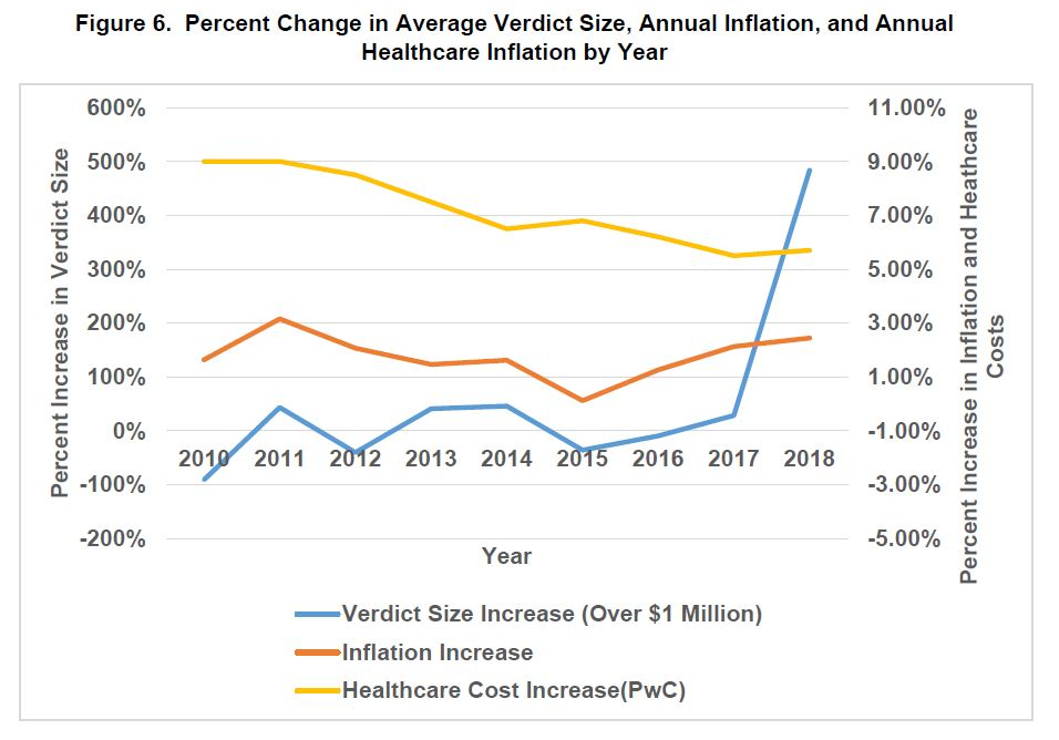 Nuclear verdict inflation vs. healthcare costs