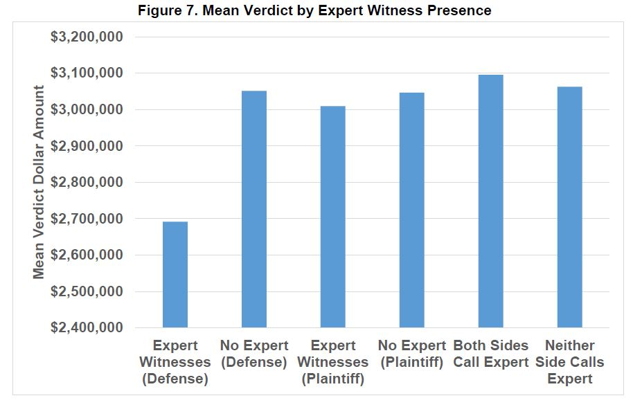 Nuclear verdicts by expert witnesses