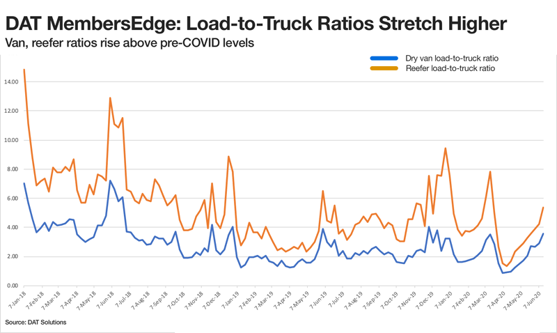 DAT Solutions Load to Truck Ratios