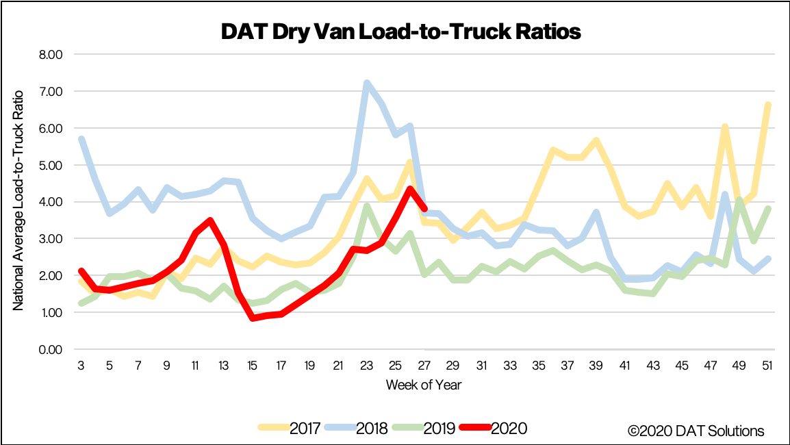 Dry van load-to-truck ratios