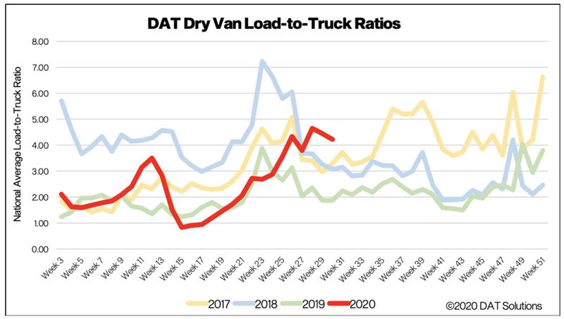 DAT Van loads to truck ratio