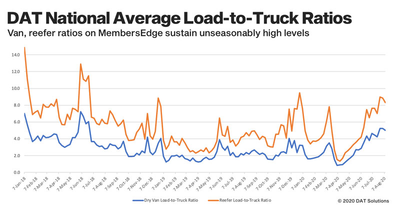 DAT Solutions national average load-to-truck ratio graph