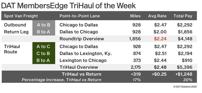 DAT tri-haul spot rates chart