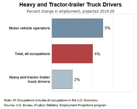 Trucking employment projections 2019-2029
