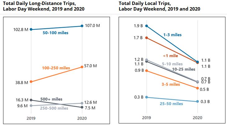 Labor Day weekend travel by mileage