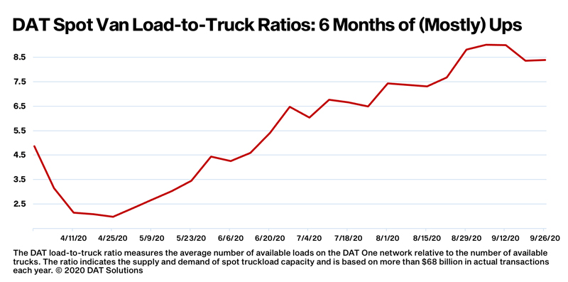 DAT chart showing rising load-to-truck ratios, fueling higher spot rates