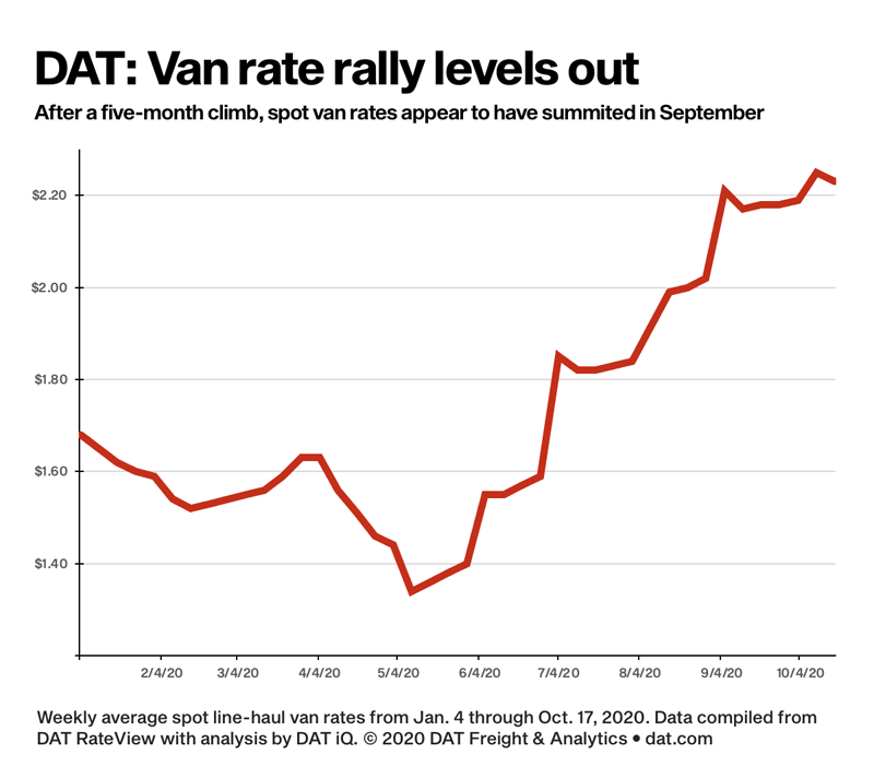 DAT – Van rate rally levels out
