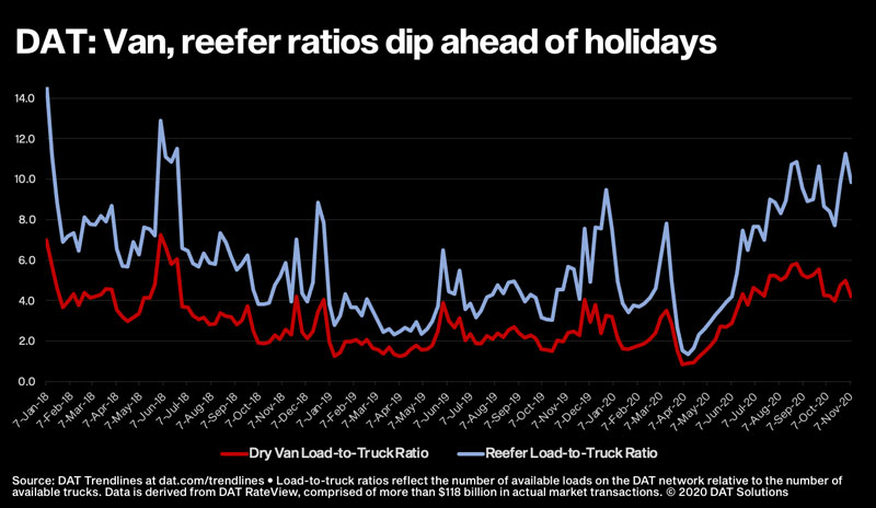 Van, reefer freight load-to-truck ratios chart