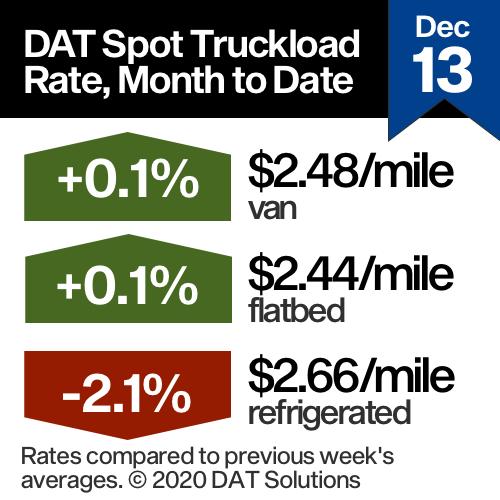 DAT truckload spot rate chart