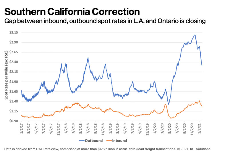 DAT California rate correction