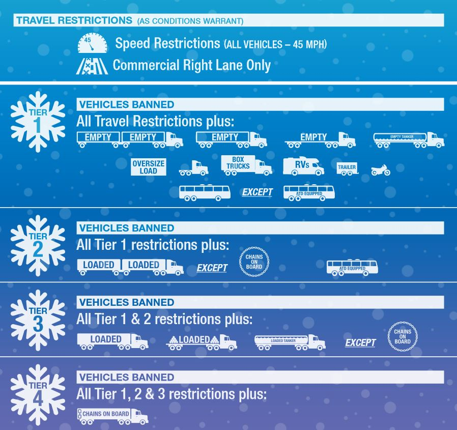 PA winter storm travel restrictions