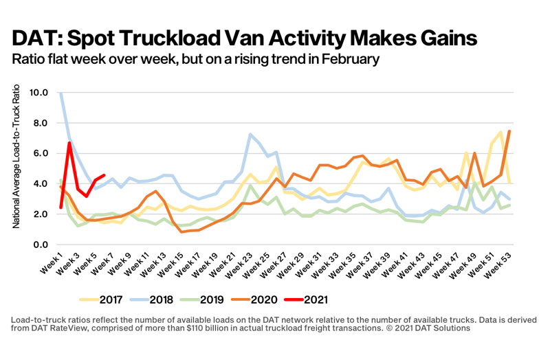 DAT Spot Truckload Van Activity