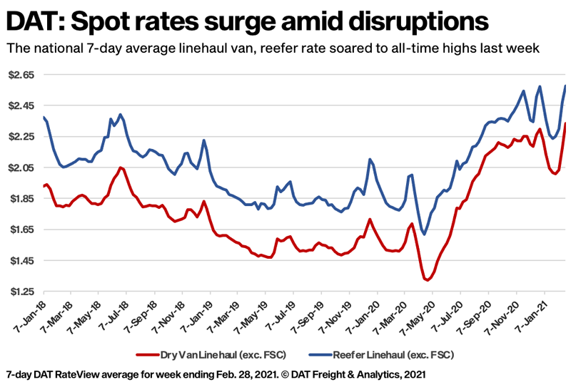 DAT Spot rates surge amid disruptions