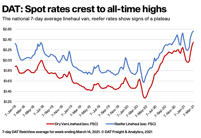 DAT: Spot rates crest at all-time-highs