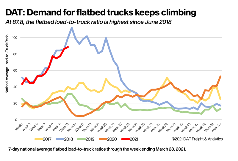 Strong flatbed demand, higher spot rates