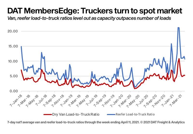 Truckers return to the spot market