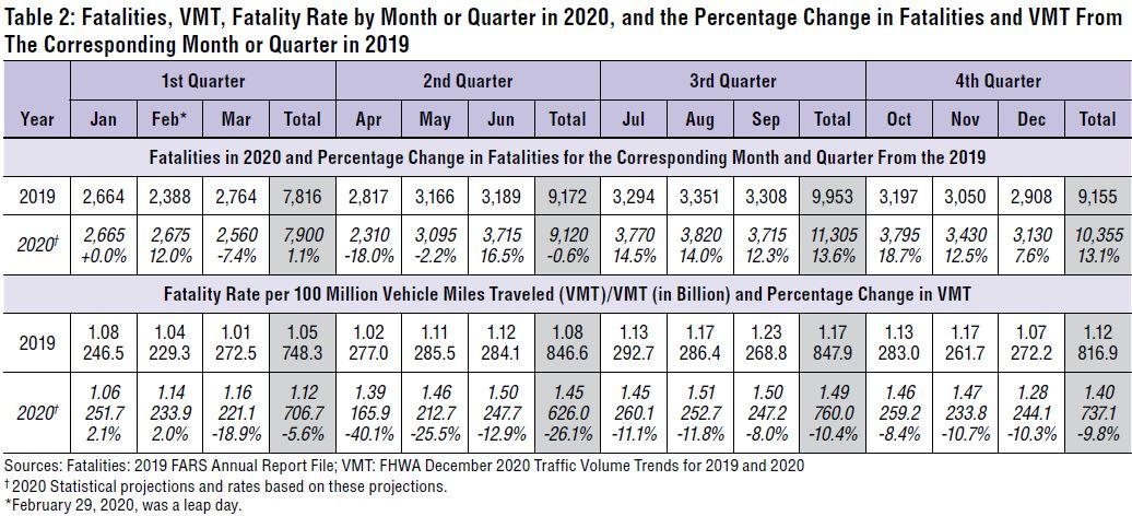 Traffic fatalities by month