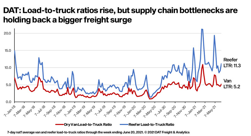 Load to truck ratios, DAT MembersEdge