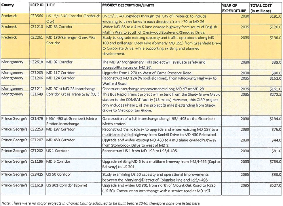 Capital Beltway toll project removal list