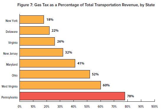 Fuel tax mileage tax chart