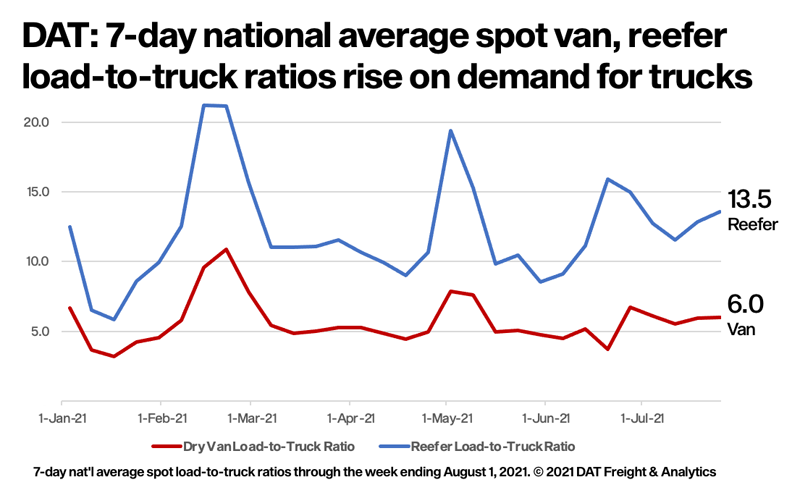 DAT Seven-day load to truck ratios